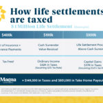 How are Life Settlements Taxed - Life Settlement Taxes